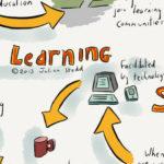 Social Learning: wat is het precies